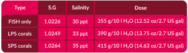 Cove Pro Salt 20.04kg